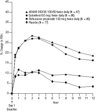 Figure 3. Percent Change in Serial 12-hour FEV<sub>1</sub> in Patients With Asthma Previously Using Either Inhaled Corticosteroids or Salmeterol (Study 1)