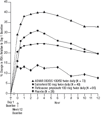 Figure 4. Percent Change in Serial 12-hour FEV<sub>1</sub> in Patients With Asthma Previously Using Either Inhaled Corticosteroids or Salmeterol (Study 1)