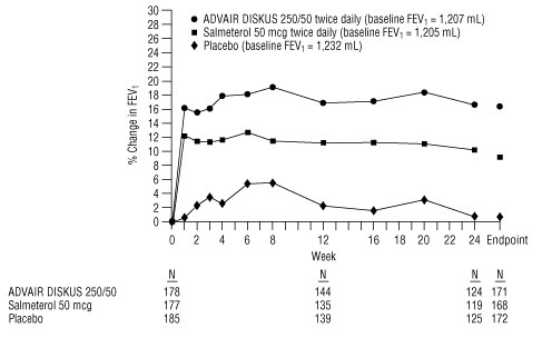 Figure 5. Predose FEV<sub>1</sub>: Mean Percent Change From Baseline in Patients With Chronic Obstructive Pulmonary Disease