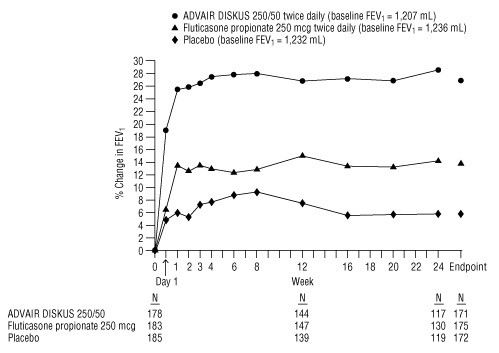 Figure 6. Two-Hour Postdose FEV<sub>1</sub>: Mean Percent Changes From Baseline Over Time in Patients With Chronic Obstructive Pulmonary Disease