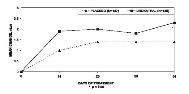 Figure 6 — Mean Change from Baseline in Peak Urine Flow Rate (mL/s):  Trial 2
