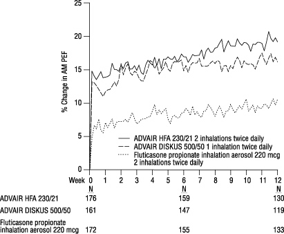 Figure 2. Mean Percent Change From Baseline in Morning Peak Expiratory Flow in Patients Previously Treated With Inhaled Corticosteroids (Study 4)