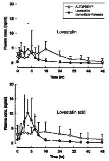 Figure 1 Mean (SD) plasma concentration-time profiles of lovastatin and lovastatin acid in hypercholesterolemic patients (n=12) after 28 days of administration of ALTOPREV<sup>&#174;</sup> or lovastatin immediate-release
