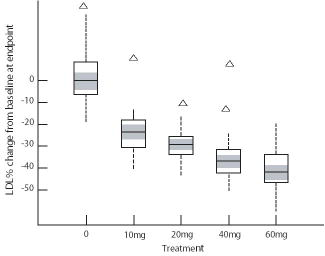 Figure 2 ALTOPREV<sup>&#174;</sup> vs. Placebo LDL-C Percent Change from Baseline After 12 Weeks
