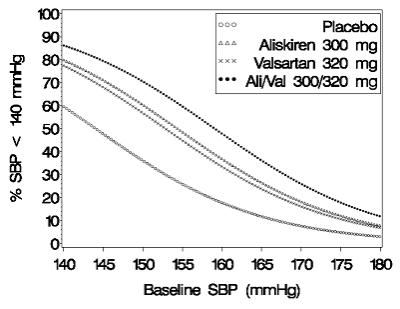 Figure 1: Probability of Achieving Systolic Blood Pressure (SBP) <140 mmHg in Patients at Endpoint