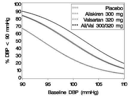 Figure 2: Probability of Achieving Diastolic Blood Pressure (DBP) <90 mmHg in Patients at Endpoint