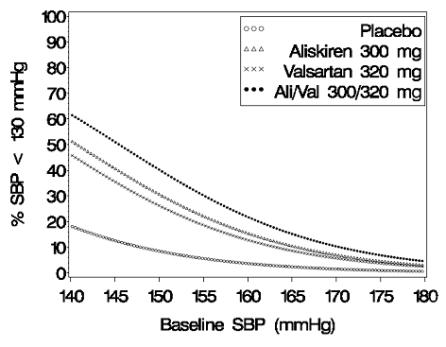 Figure 3: Probability of Achieving Systolic Blood Pressure (SBP) <130 mmHg in Patients at Endpoint