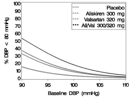 Figure 4: Probability of Achieving Diastolic Blood Pressure (DBP) <80 mmHg in Patients at Endpoint