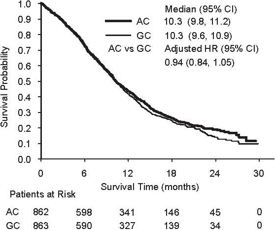 Figure 1: Kaplan-Meier Curves for Overall Survival ALIMTA plus Cisplatin (AC) versus Gemcitabine plus Cisplatin (GC) in NSCLC – ITT Population.