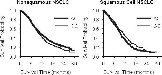 Figure 2: Kaplan-Meier Curves for Overall Survival ALIMTA plus Cisplatin (AC) versus Gemcitabine plus Cisplatin (GC) in NSCLC – Nonsquamous NSCLC and Squamous Cell NSCLC.