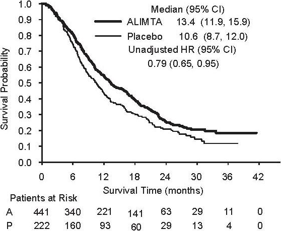Figure 3: Kaplan-Meier Curve for Overall Survival ALIMTA (A) versus Placebo (P) in NSCLC – ITT Population.