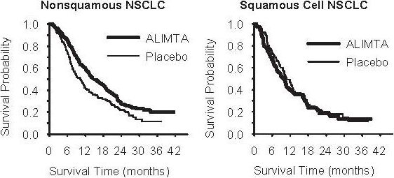 Figure 4: Kaplan-Meier Curves for Overall Survival ALIMTA versus Placebo in NSCLC – Nonsquamous NSCLC and Squamous Cell NSCLC.