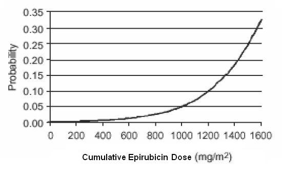 Figure 1. Risk of CHF in 9144 Patients Treated With Epirubicin Hydrochloride Injection
