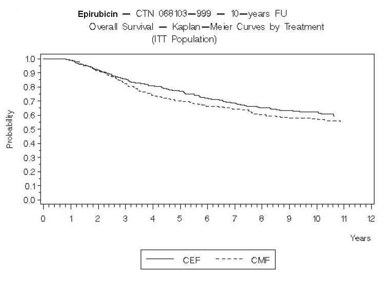 Figure 4. Overall Survival in Study MA-5