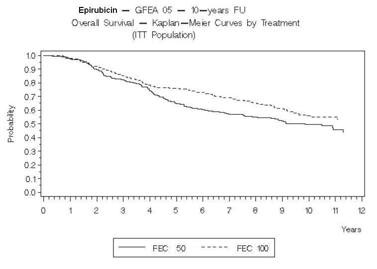 Figure 6. Overall Survival in Study GFEA-05