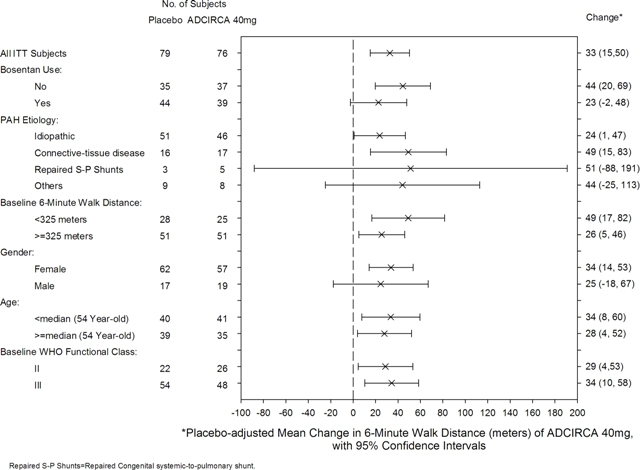 Figure 2: Placebo-adjusted Mean Change in 6-Minute Walk Distance (meters) of ADCIRCA 40 mg, with 95% Confidence Intervals