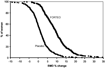 Figure 3. Percent of postmenopausal women with osteoporosis attaining a lumbar spine BMD percent change from baseline at least as great as the value on the x-axis (median duration of treatment 19 months).