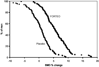 Figure 4. Percent of men with primary or hypogonadal osteoporosis attaining a lumbar spine BMD percent change from baseline at least as great as the value on the x-axis (median duration of treatment 10 months).