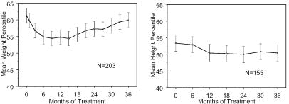 Figure 1: Mean Weight and Height Percentiles Over Time for Patients With Three Years of STRATTERA Treatment