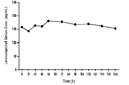Figure 2: Mean Levonorgestrel Concentration Profile (Week 4) Following Four Consecutive Weekly Applications of Climara Pro
