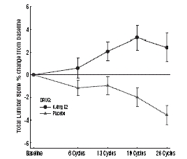 Figure 4: Percent Change From Baseline in Bone Mineral Density (g/cm2) of Lumbar Spine (A-P View, L2–L4) by Treatment Group and Cycle (Mean ± SE)*