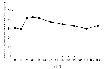 Figure 1: Mean Estradiol Concentration Profile (Week 4) Following Four Consecutive Weekly Applications of Climara Pro