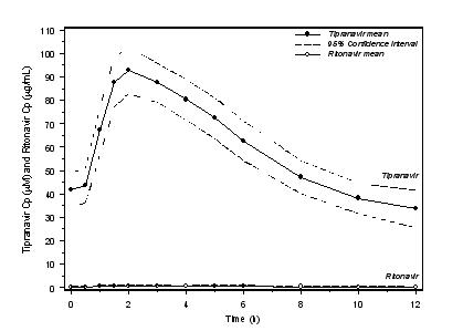 Figure 1 Mean Steady State Tipranavir Plasma Concentrations (95% CI) with Ritonavir Co-administration (tipranavir/ritonavir 500/200 mg BID)